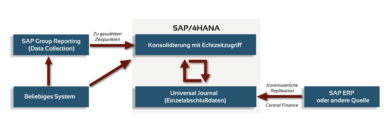 S/4HANA: Datenbereitstellung für Group Reporting